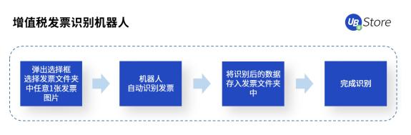 RPA赋能财务创新发展,UB Store破解财务核心痛点